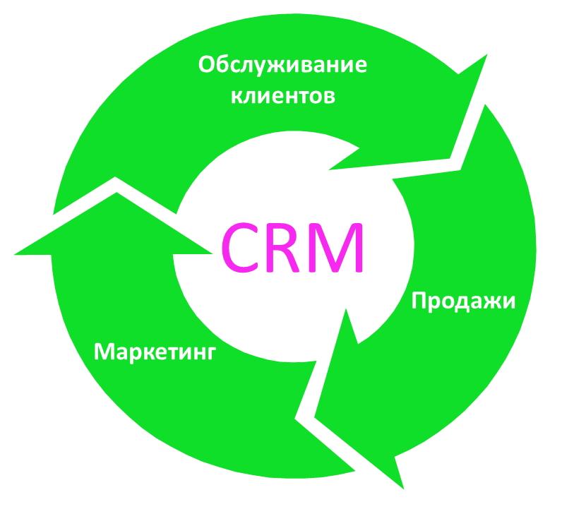 Построение отношений с клиентами